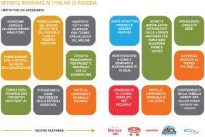 motivi per associarsi pizzaioli